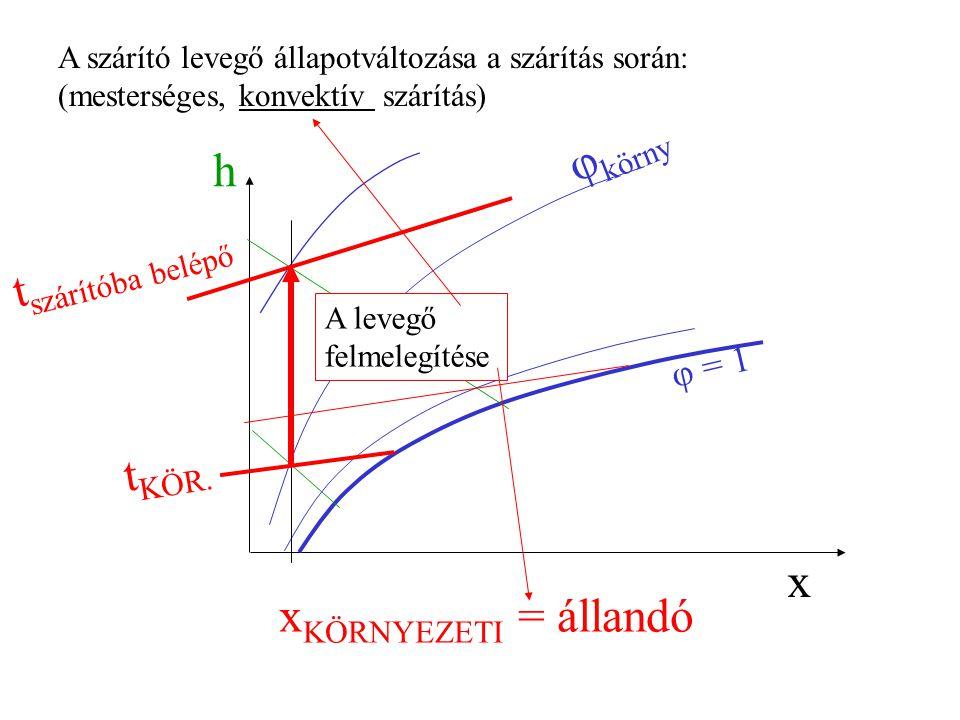 φkörny h tszárítóba belépő tKÖR. x xKÖRNYEZETI = állandó φ = 1
