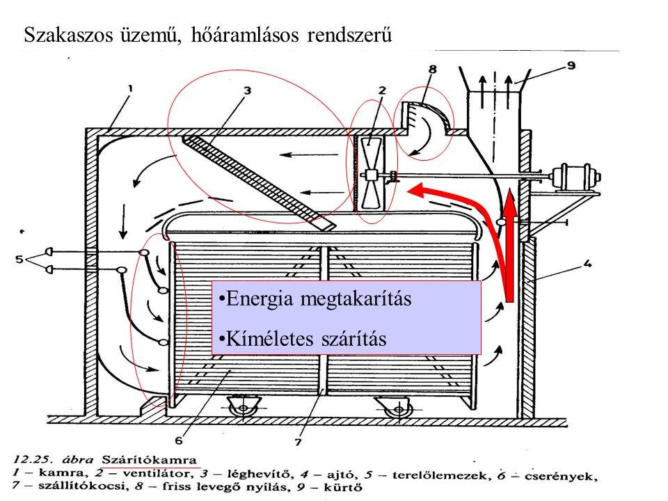 Szakaszos üzemű, hőáramlásos rendszerű