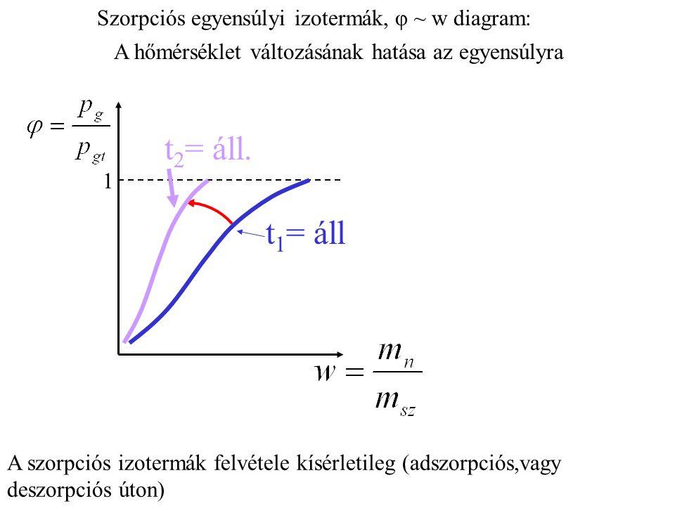 t2= áll. t1= áll Szorpciós egyensúlyi izotermák, φ ~ w diagram: