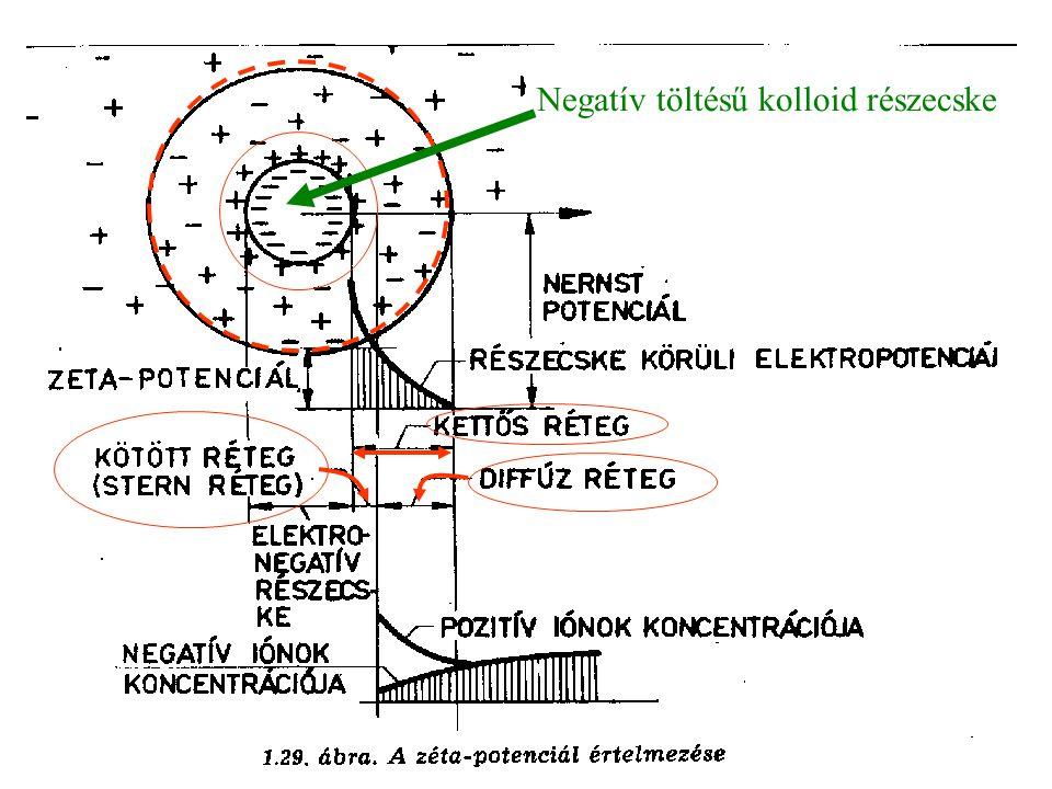 Negatív töltésű kolloid részecske