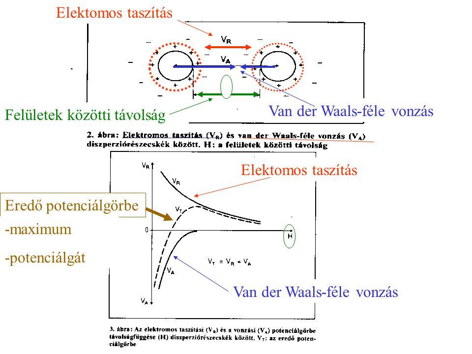 Elektomos taszítás Van der Waals-féle vonzás. Felületek közötti távolság. Elektomos taszítás. Eredő potenciálgörbe.