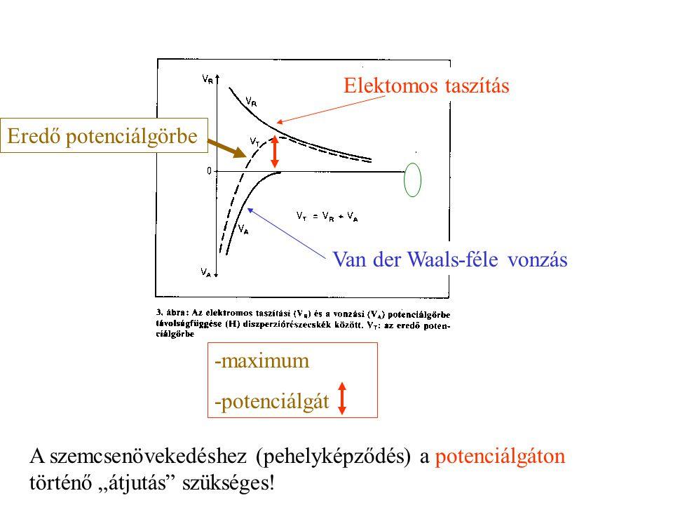 Elektomos taszítás Van der Waals-féle vonzás. Eredő potenciálgörbe. -maximum. -potenciálgát.
