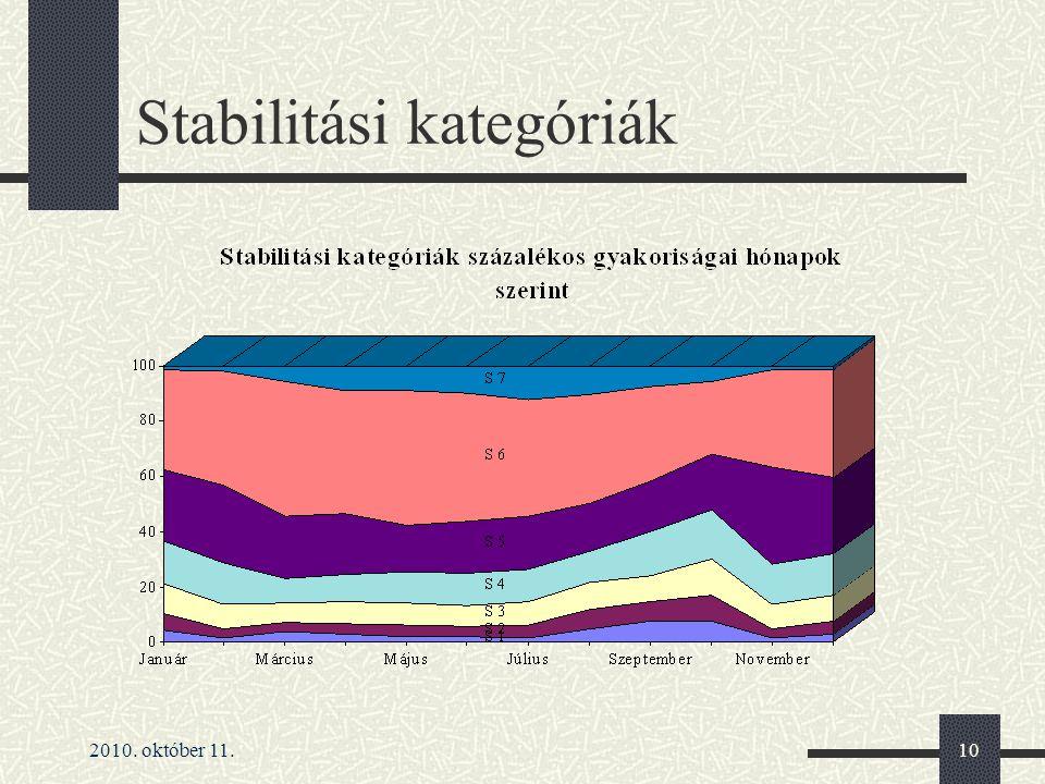 Stabilitási kategóriák