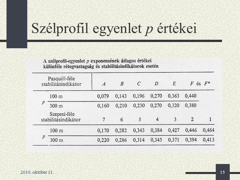 Szélprofil egyenlet p értékei