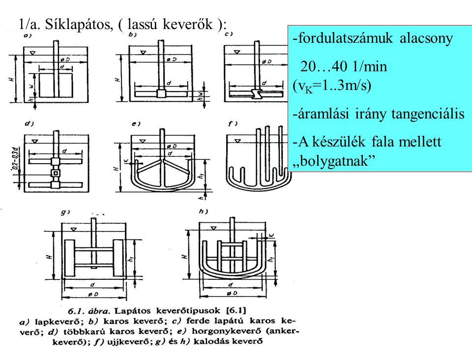 1/a. Síklapátos, ( lassú keverők ):