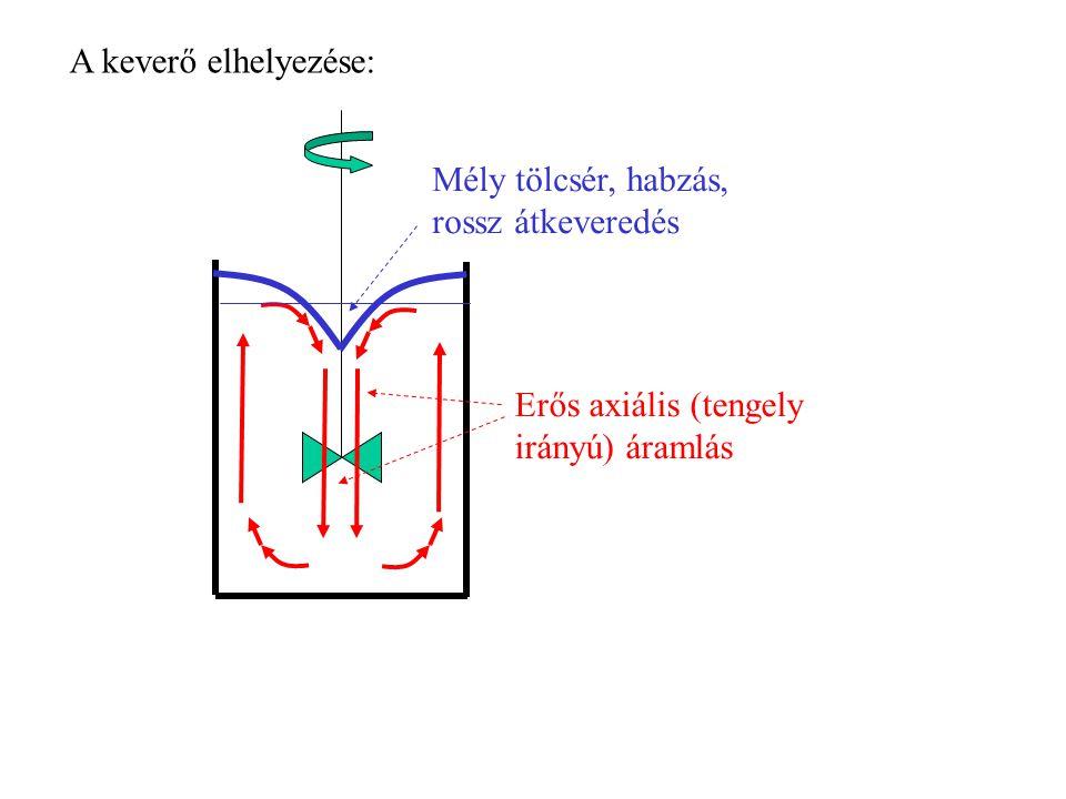 A keverő elhelyezése: Mély tölcsér, habzás, rossz átkeveredés Erős axiális (tengely irányú) áramlás