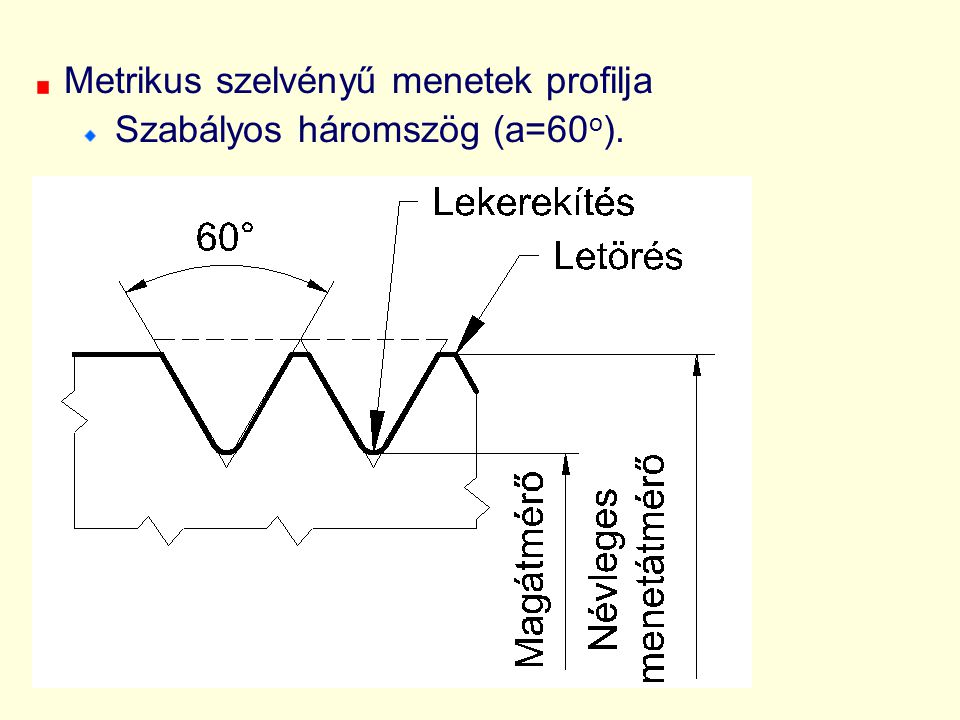 Metrikus szelvényű menetek profilja Szabályos háromszög (a=60o).