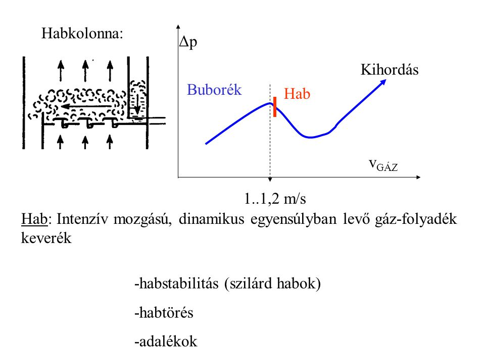 Habkolonna: vGÁZ. Δp. Buborék. Hab. Kihordás. 1..1,2 m/s. Hab: Intenzív mozgású, dinamikus egyensúlyban levő gáz-folyadék keverék.