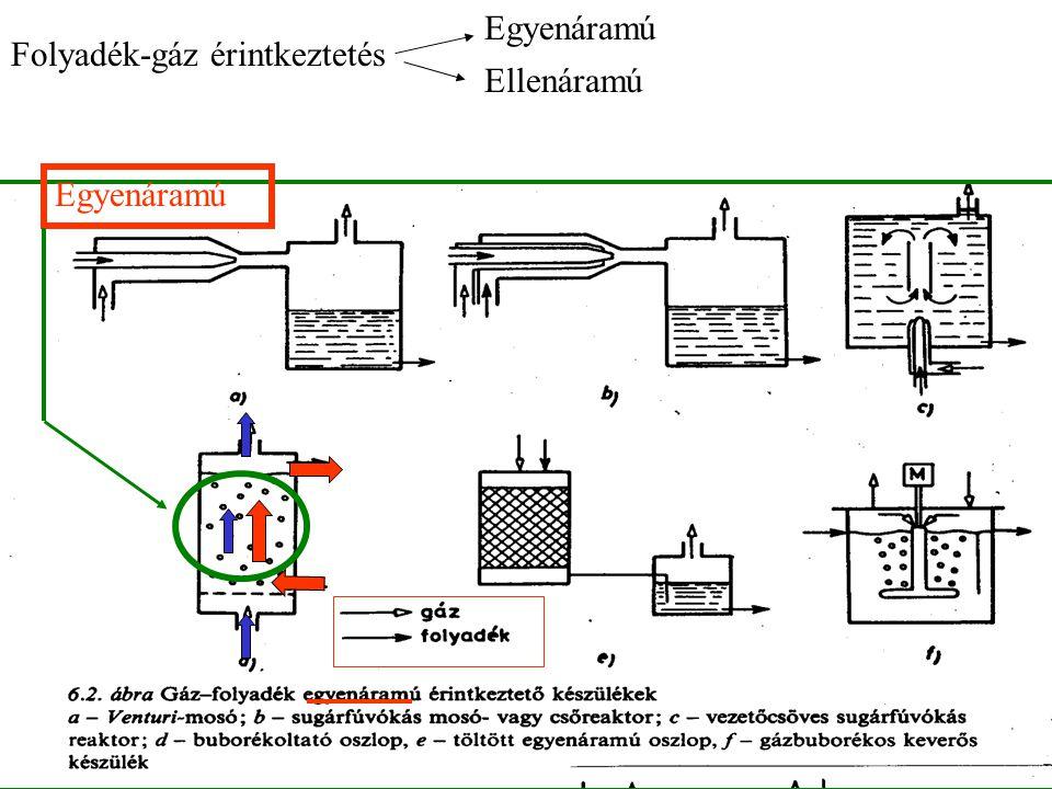 Egyenáramú Ellenáramú Folyadék-gáz érintkeztetés Egyenáramú