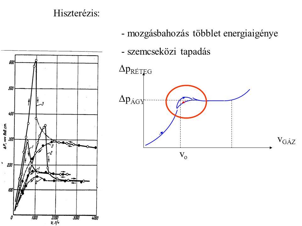 Hiszterézis: - mozgásbahozás többlet energiaigénye - szemcseközi tapadás vGÁZ vo ΔpÁGY ΔpRÉTEG