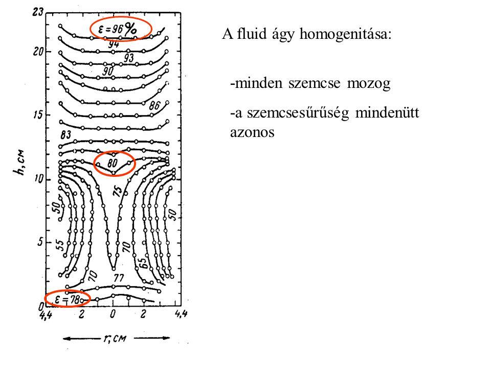 A fluid ágy homogenitása: