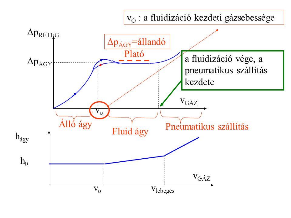 vO : a fluidizáció kezdeti gázsebessége