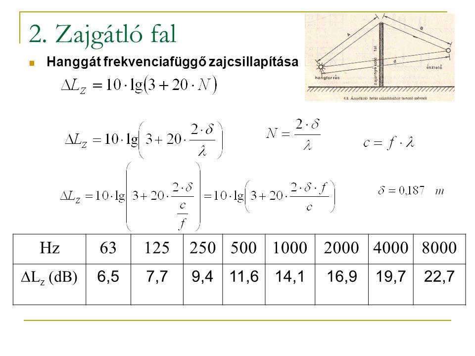 2. Zajgátló fal Hz 63 125 250 500 1000 2000 4000 8000 Lz (dB) 6,5 7,7