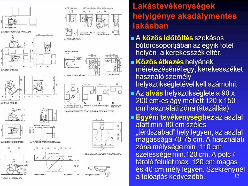 Lakástevékenységek helyigénye akadálymentes lakásban