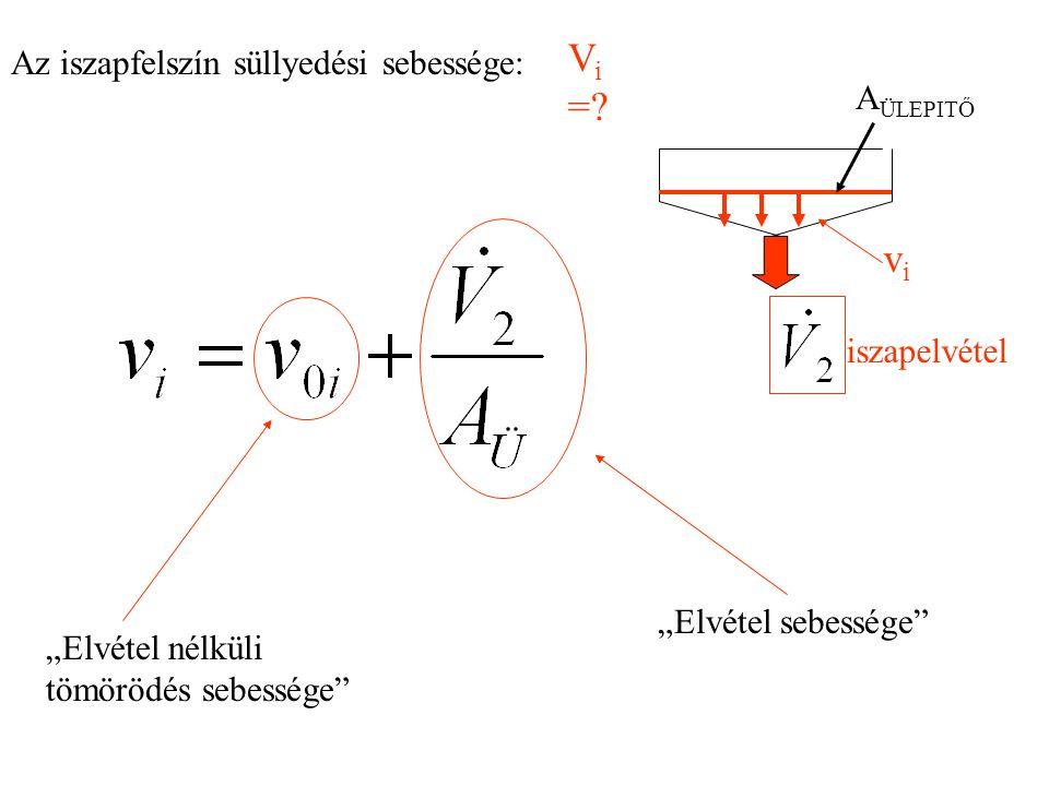 Vi = vi Az iszapfelszín süllyedési sebessége: AÜLEPITŐ iszapelvétel