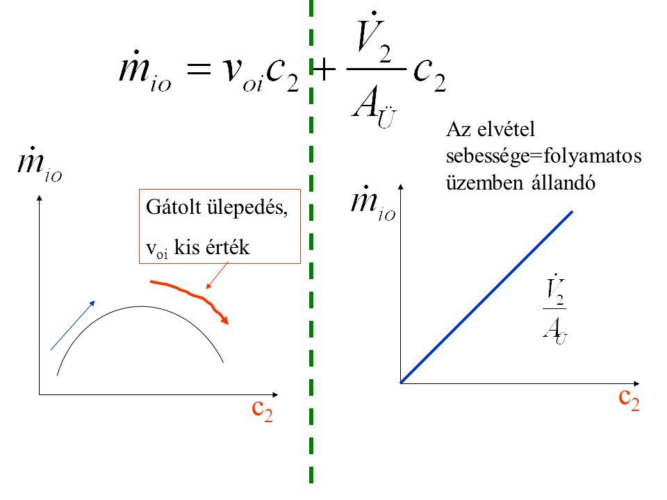 c2 c2 Az elvétel sebessége=folyamatos üzemben állandó Gátolt ülepedés,