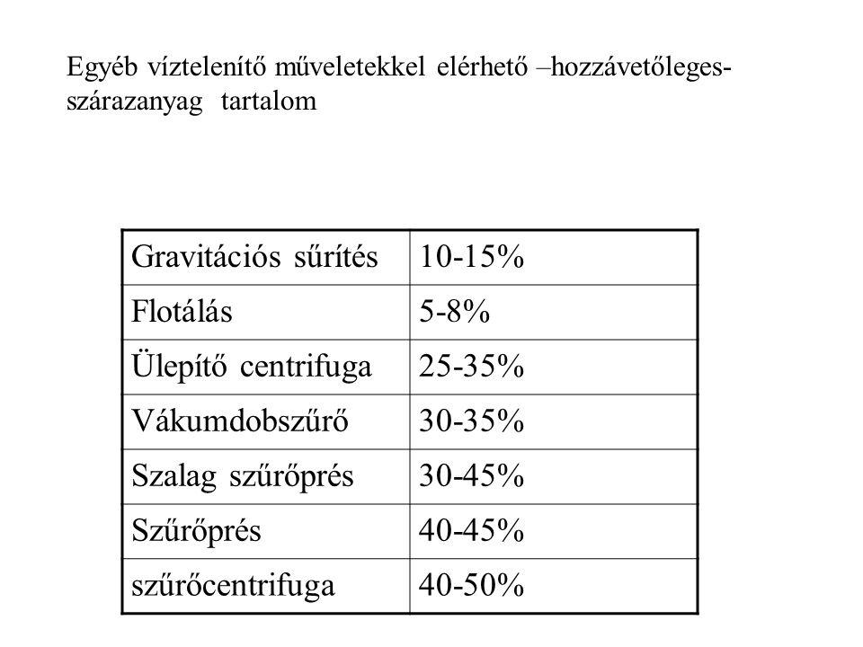 Gravitációs sűrítés 10-15% Flotálás 5-8% Ülepítő centrifuga 25-35%
