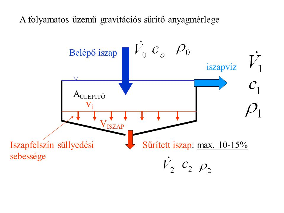 vi A folyamatos üzemű gravitációs sűrítő anyagmérlege Belépő iszap