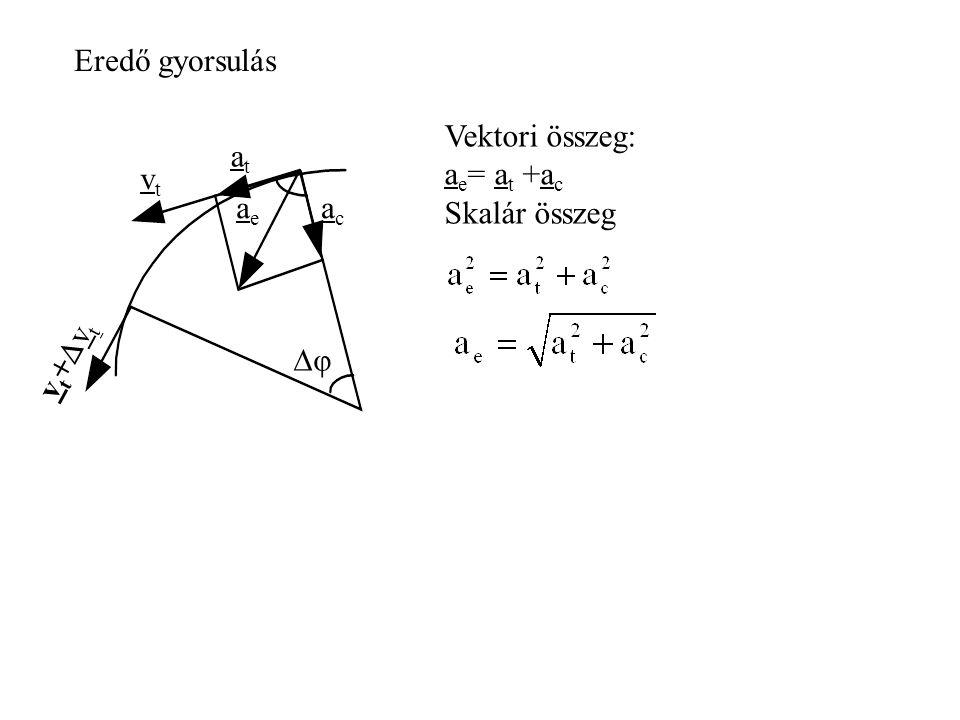 Eredő gyorsulás Vektori összeg: ae= at +ac Skalár összeg vt at ac ae φ vt+vt