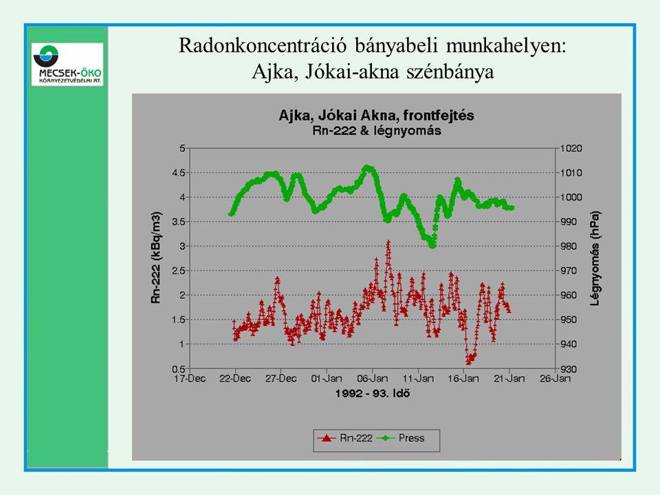 Radonkoncentráció bányabeli munkahelyen: Ajka, Jókai-akna szénbánya