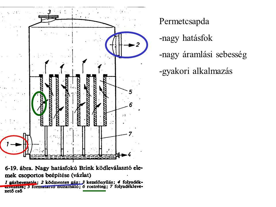 Permetcsapda -nagy hatásfok -nagy áramlási sebesség -gyakori alkalmazás