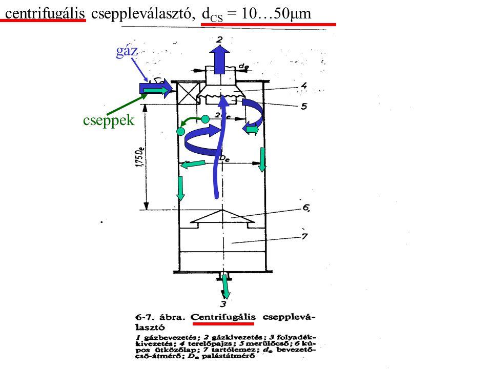 centrifugális cseppleválasztó, dCS = 10…50μm
