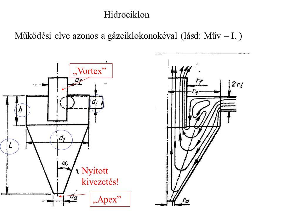 """Hidrociklon Működési elve azonos a gázciklokonokéval (lásd: Műv – I. ) """"Vortex Nyitott kivezetés!"""