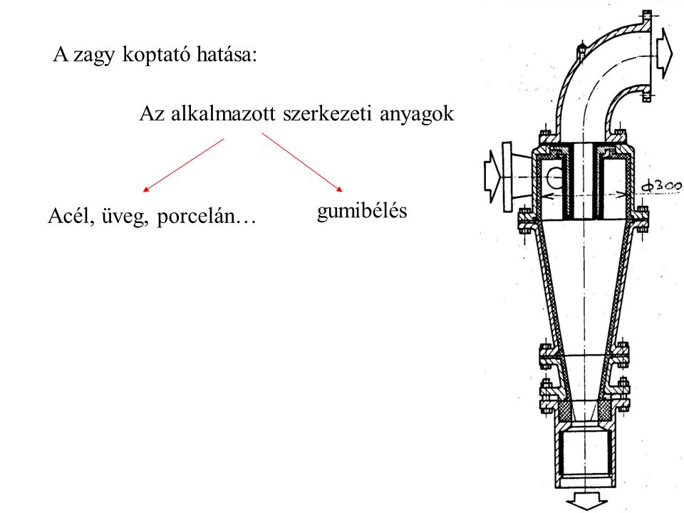 A zagy koptató hatása: Az alkalmazott szerkezeti anyagok gumibélés Acél, üveg, porcelán…
