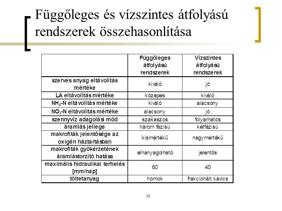 Függőleges és vízszintes átfolyású rendszerek összehasonlítása