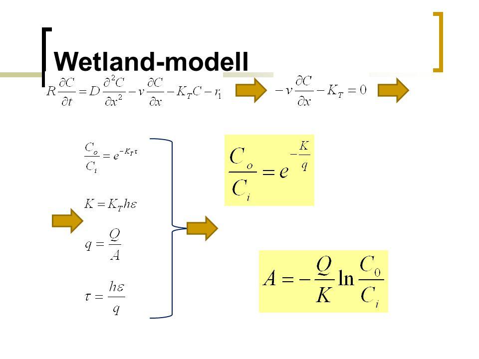 Wetland-modell Levezetésről pár mondat