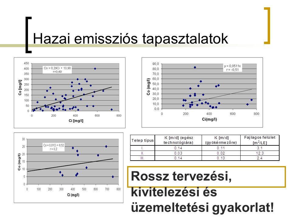 Hazai emissziós tapasztalatok