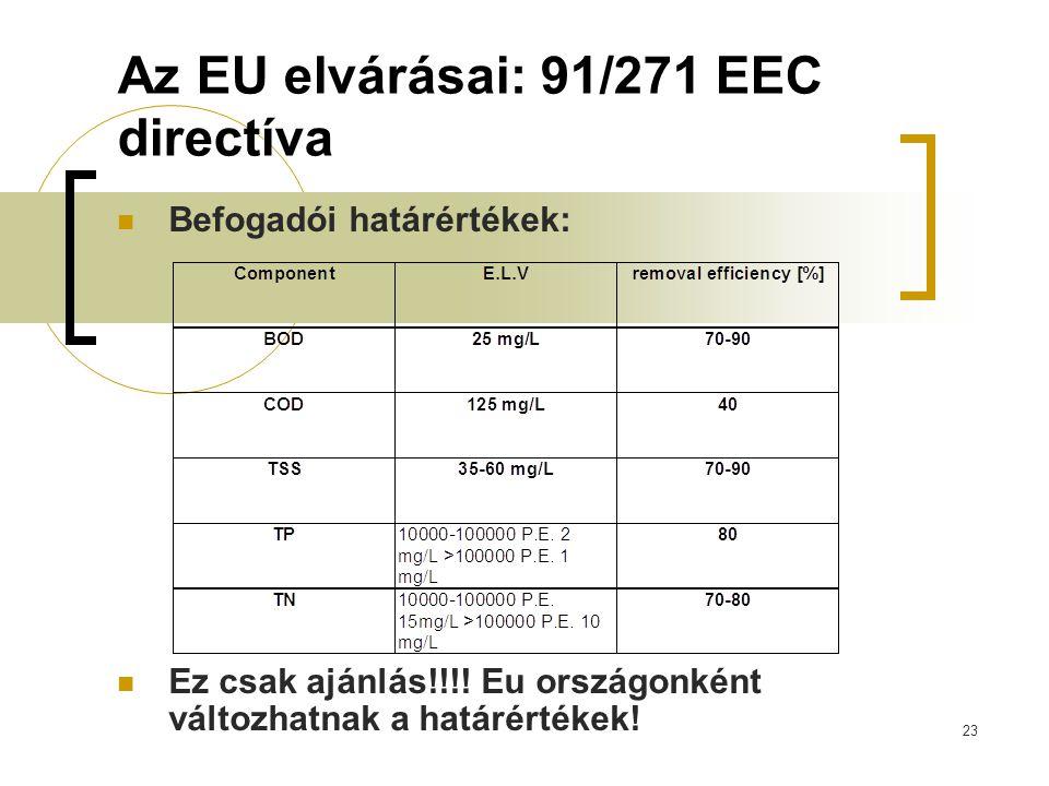 Az EU elvárásai: 91/271 EEC directíva
