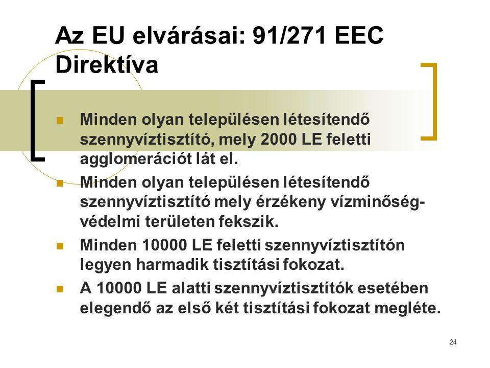 Az EU elvárásai: 91/271 EEC Direktíva