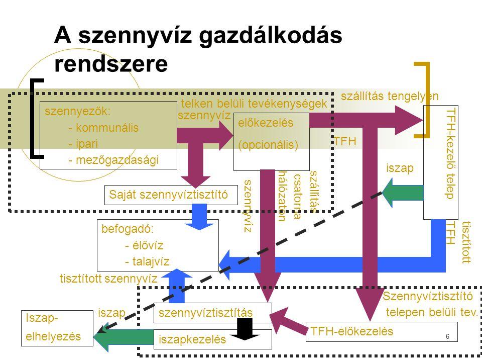 A szennyvíz gazdálkodás rendszere