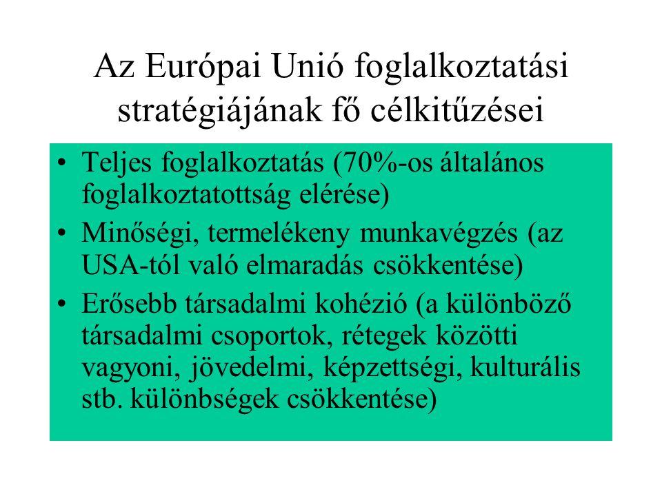 Az Európai Unió foglalkoztatási stratégiájának fő célkitűzései