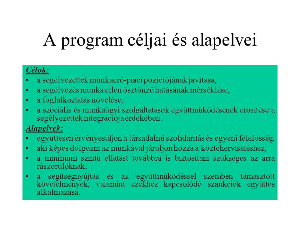 A program céljai és alapelvei