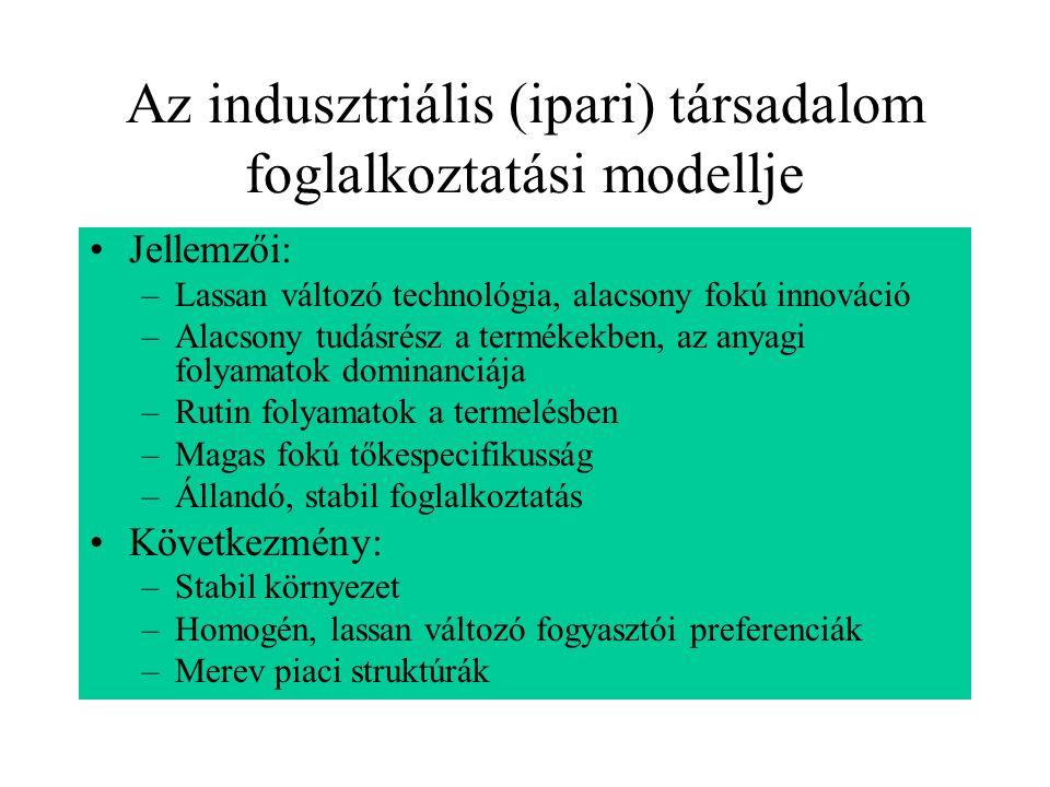 Az indusztriális (ipari) társadalom foglalkoztatási modellje