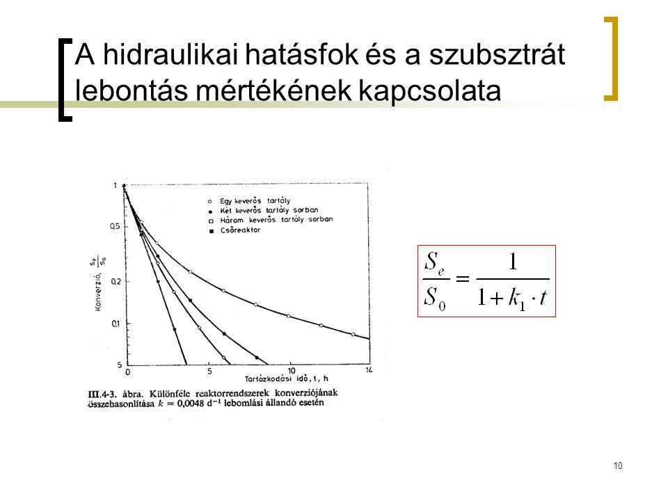 A hidraulikai hatásfok és a szubsztrát lebontás mértékének kapcsolata