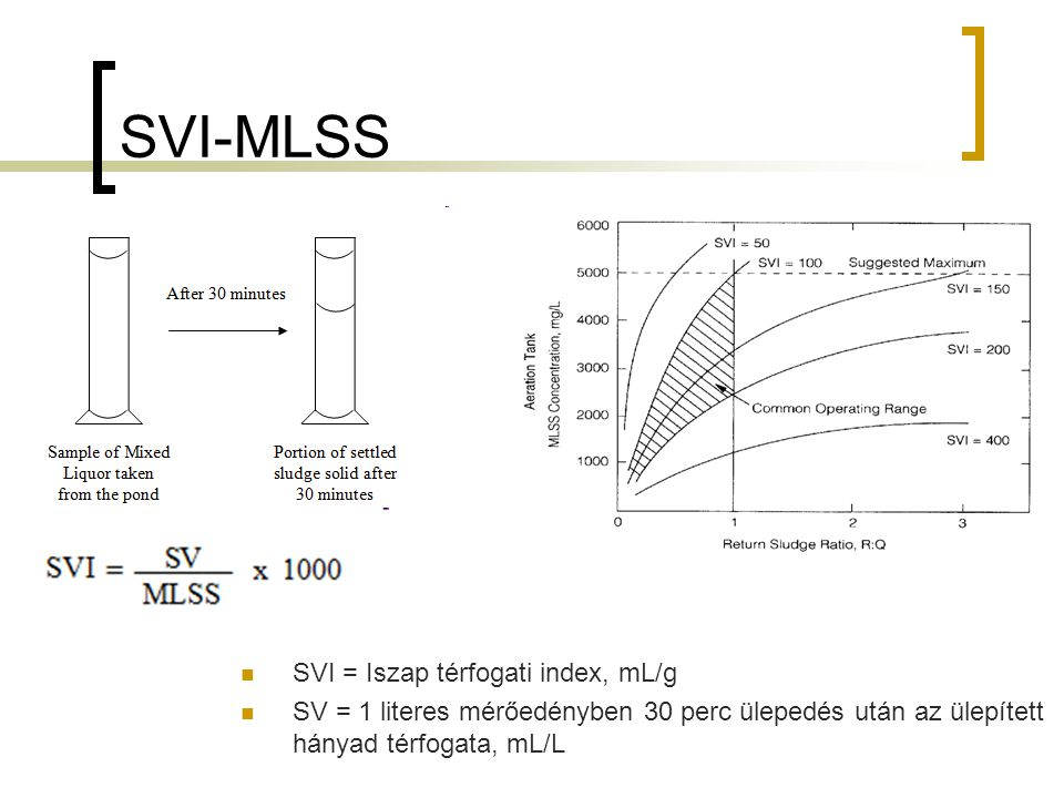 SVI-MLSS SVI = Iszap térfogati index, mL/g