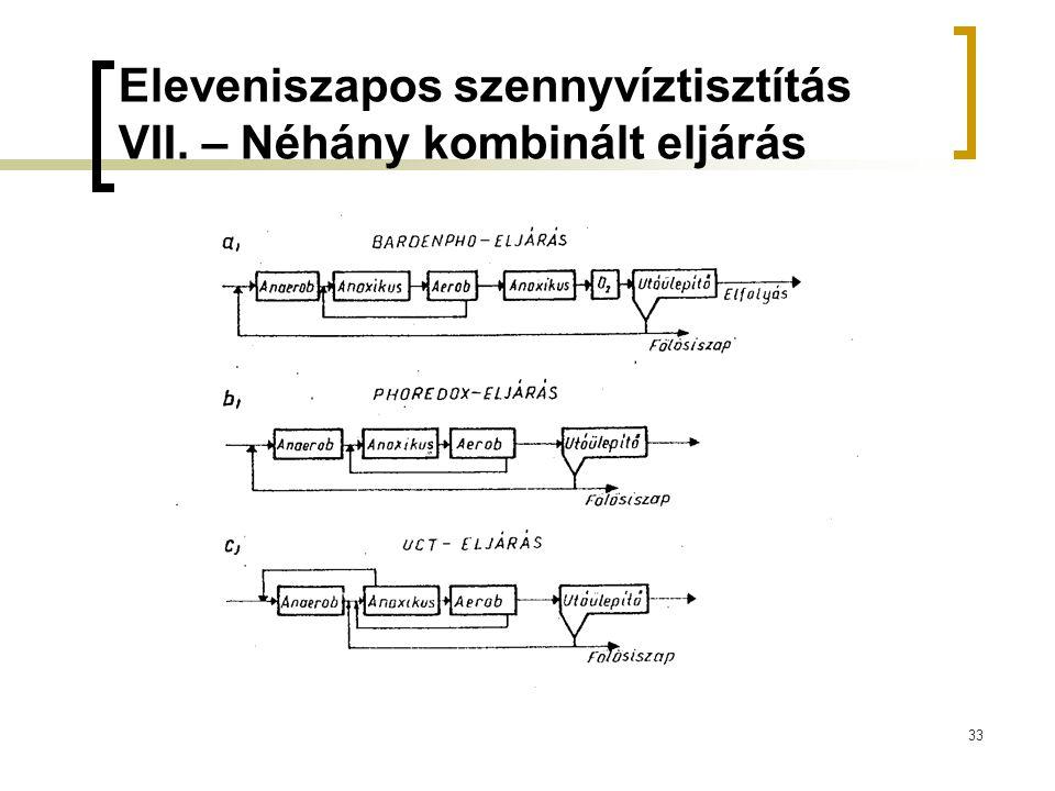 Eleveniszapos szennyvíztisztítás VII. – Néhány kombinált eljárás