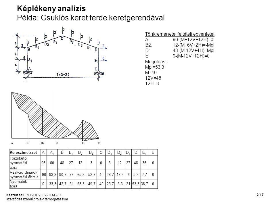 Képlékeny analízis Példa: Csuklós keret ferde keretgerendával