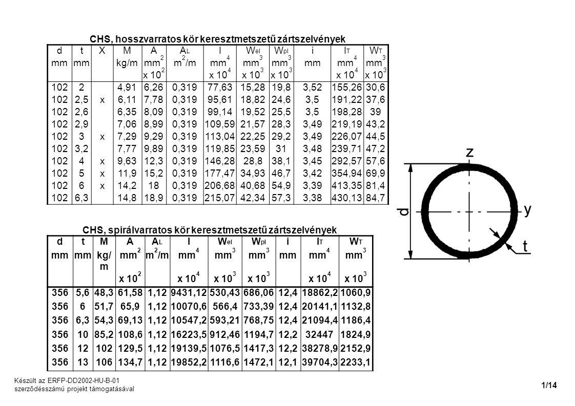 CHS, hosszvarratos kör keresztmetszetű zártszelvények d t X M A AL I