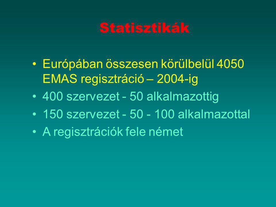 Statisztikák Európában összesen körülbelül 4050 EMAS regisztráció – 2004-ig. 400 szervezet - 50 alkalmazottig.