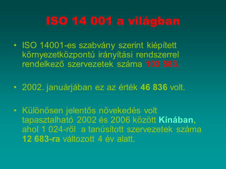 ISO 14 001 a világban ISO 14001-es szabvány szerint kiépített környezetközpontú irányítási rendszerrel rendelkező szervezetek száma 103 583.
