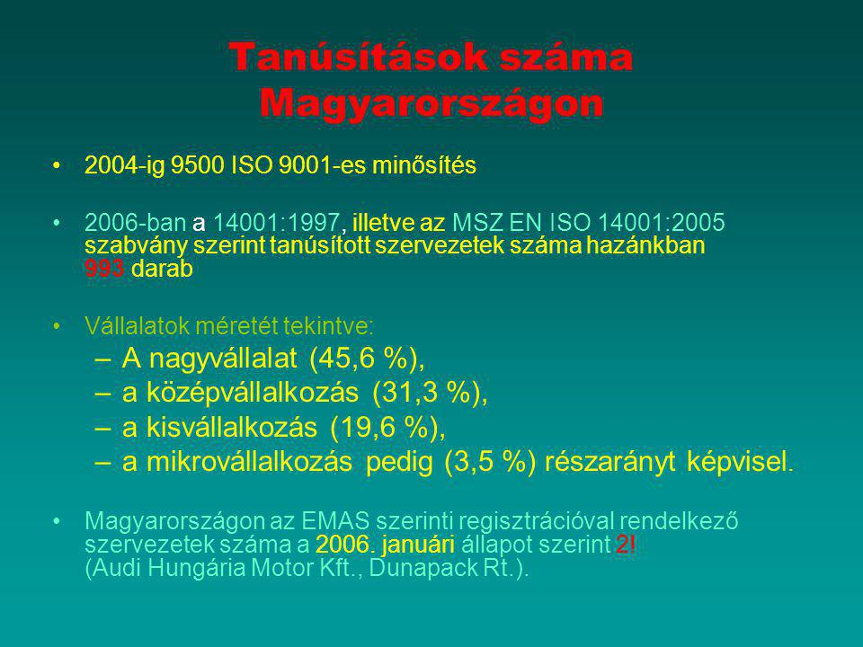 Tanúsítások száma Magyarországon