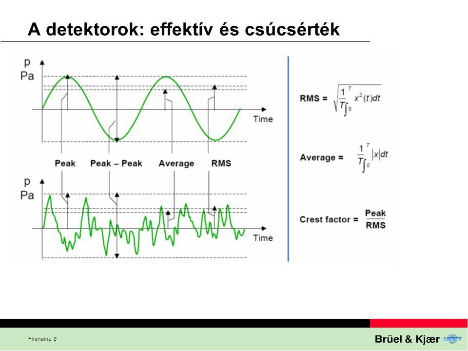 A detektorok: effektív és csúcsérték