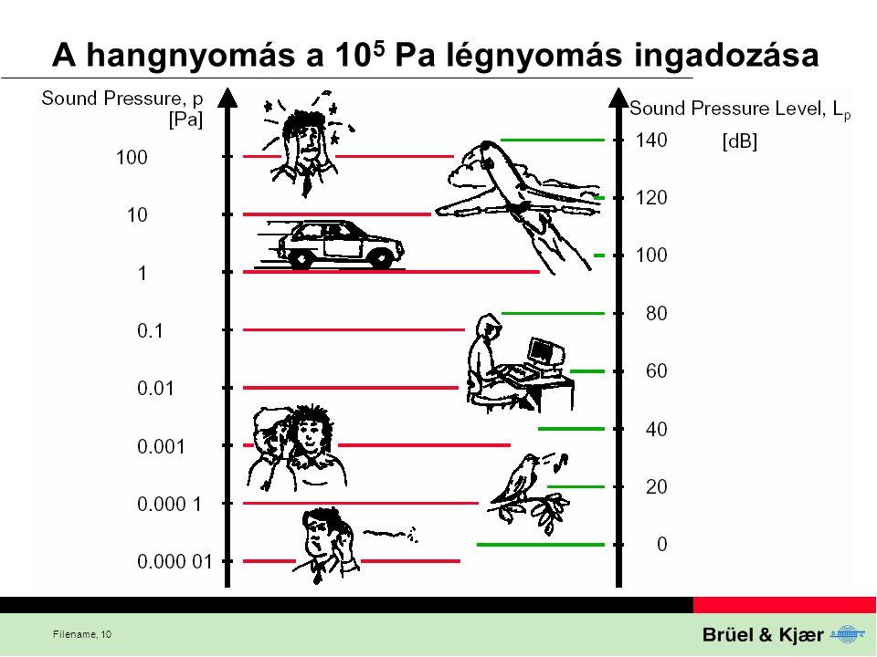A hangnyomás a 105 Pa légnyomás ingadozása
