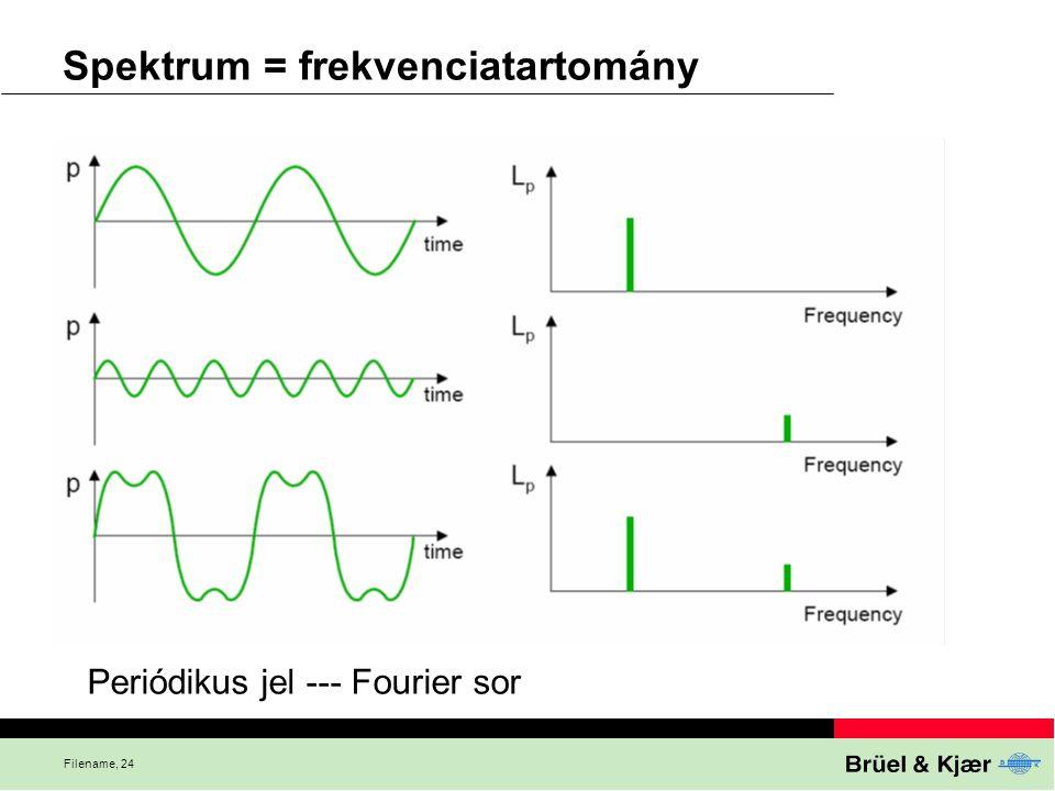 Spektrum = frekvenciatartomány