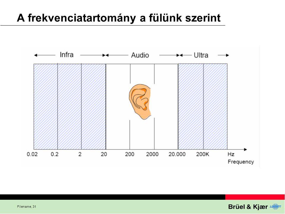A frekvenciatartomány a fülünk szerint