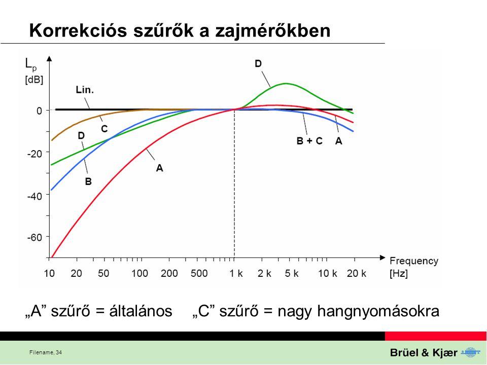 Korrekciós szűrők a zajmérőkben